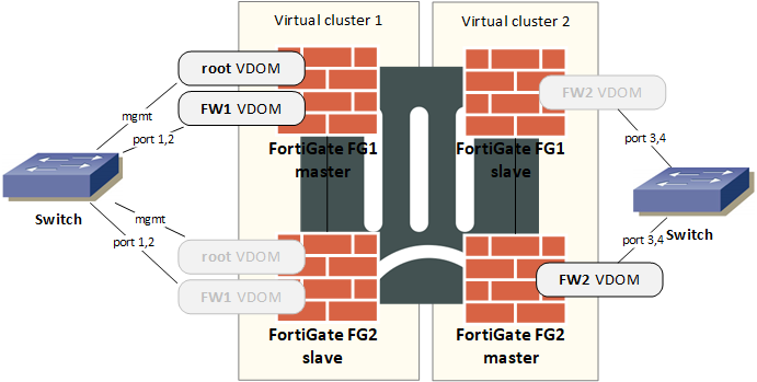 Schéma FortiGate Virtual cluster s VDOM partitioning